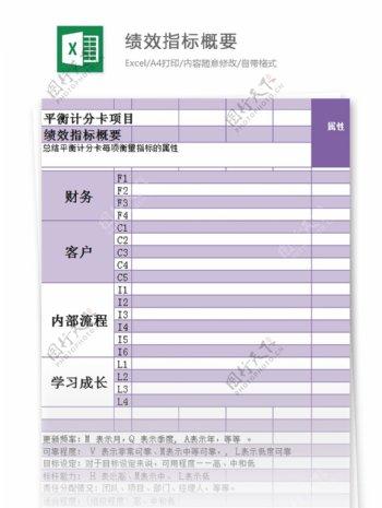 平衡计分卡项目绩效指标excel模板