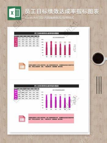 员工目标绩效达成率指标图表