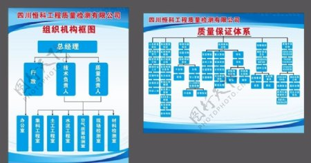 组织机构框图质量保证体系