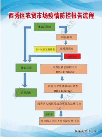 西秀区农贸市场疫情防控报告流程图片